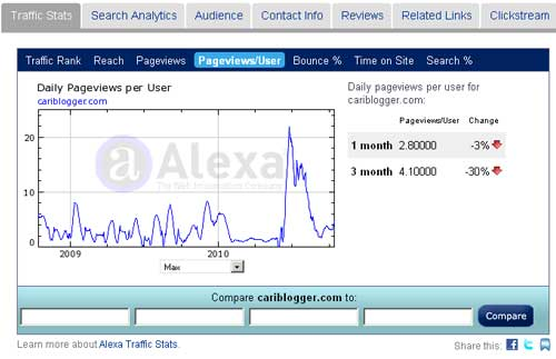 Check Alexa rankings, Backlinks and Traffic details
