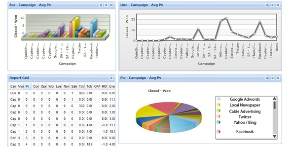 AIMcrm Analytical Features