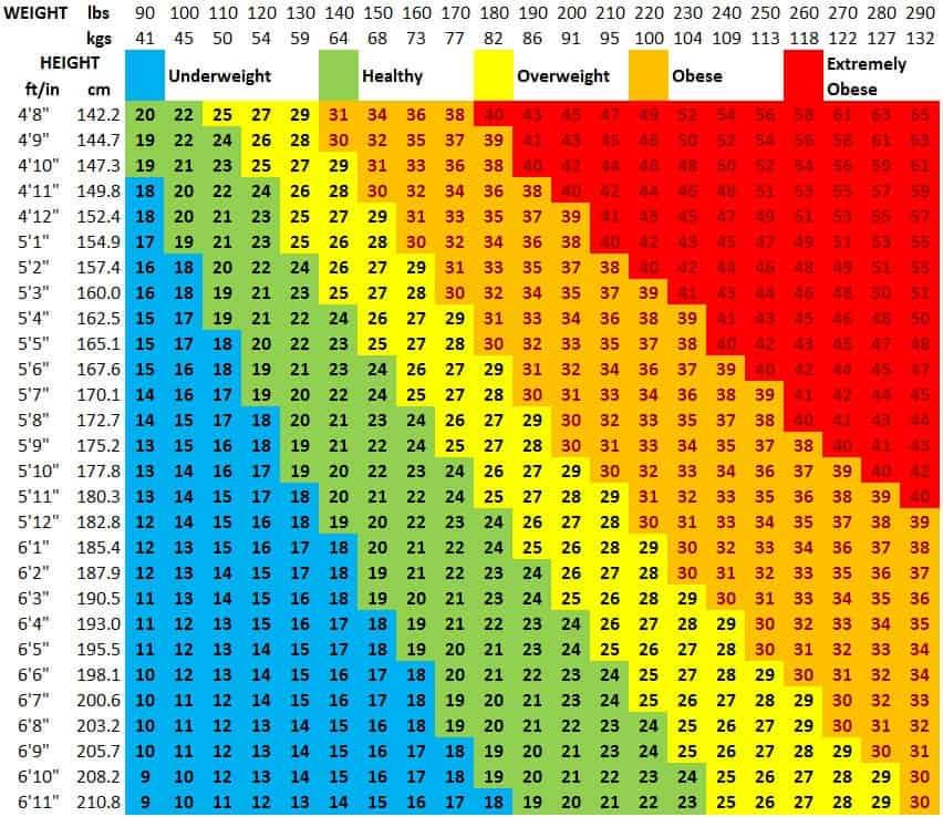 Cara Kira BMI Menggunakan Carta