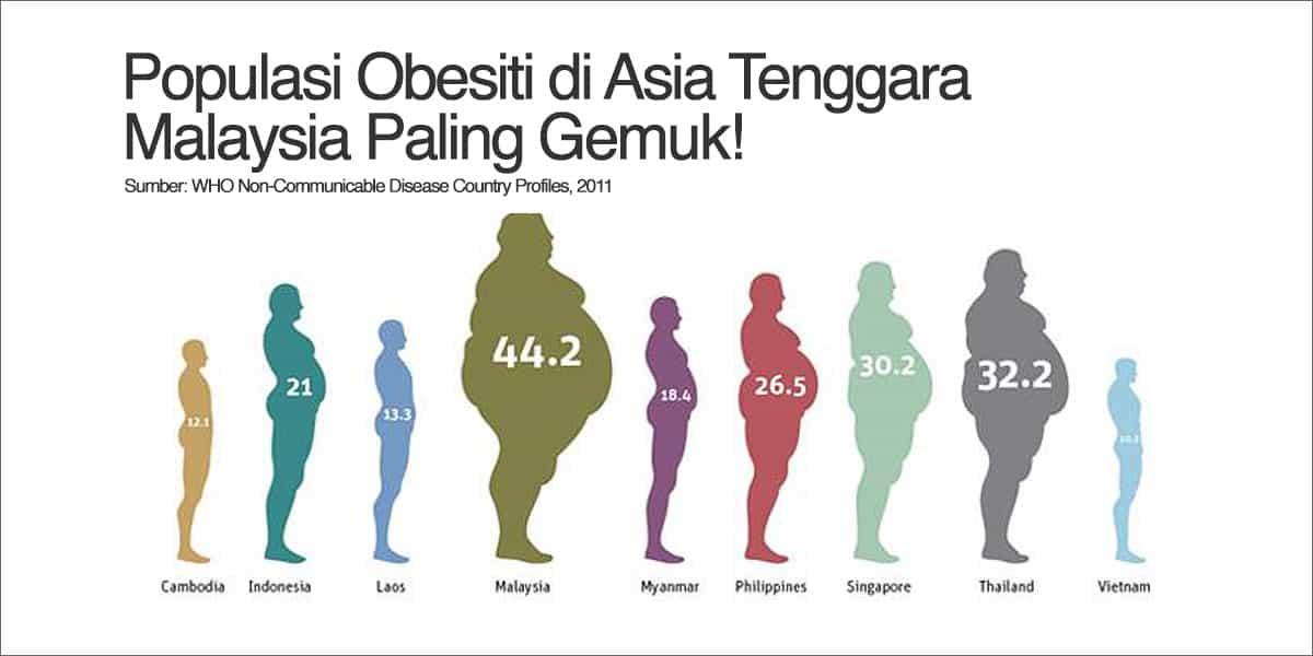 Malaysia Paling Obes di Asia Tenggara