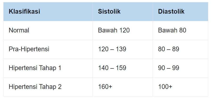 Jadual Klasifikasi Tekanan Darah